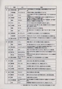 """「人と文化の通りみち〜多気町とその周辺の遺跡〜」""""ひとこと""""用語説明"""
